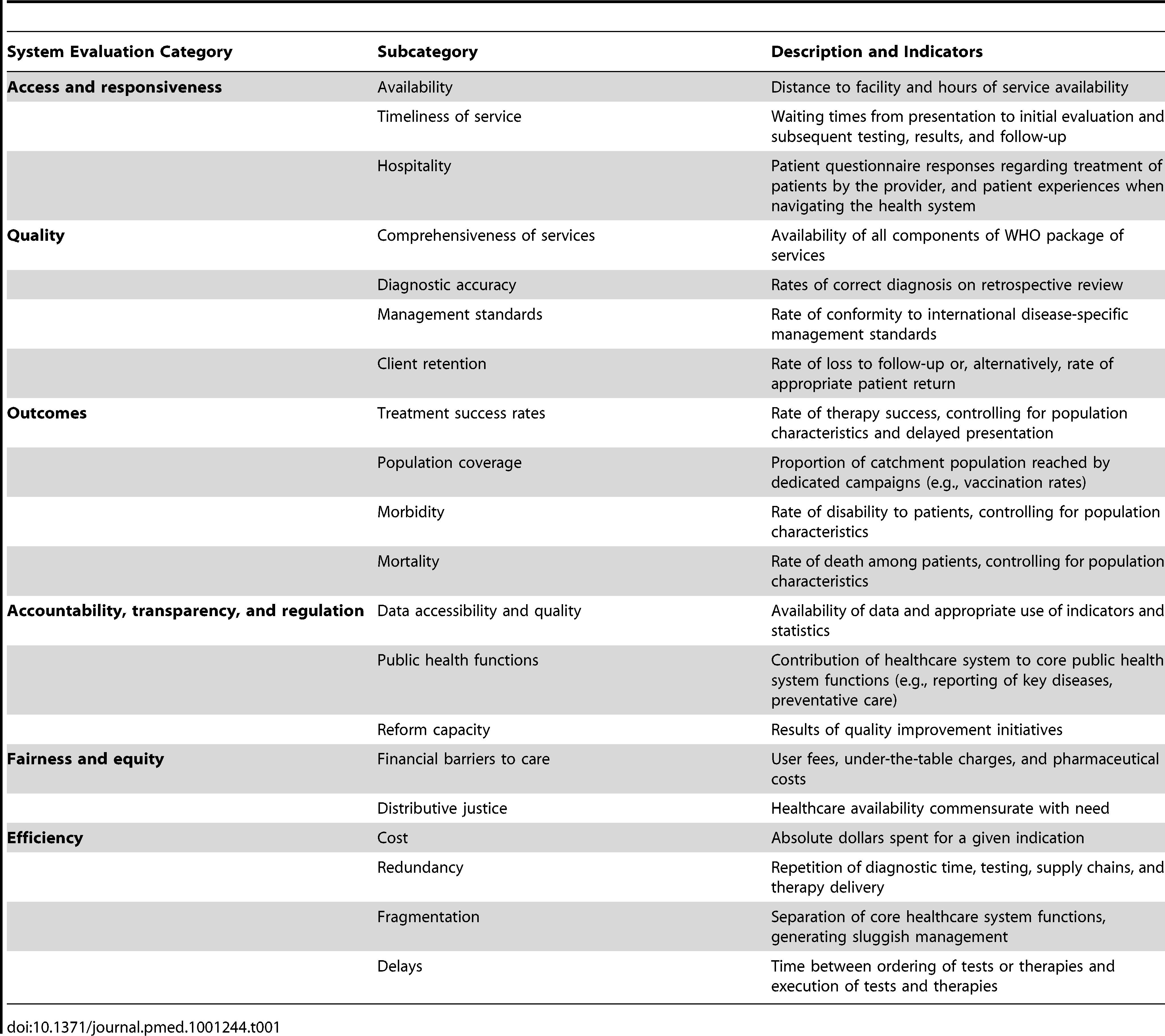 WHO health system themes: data organization categories, subcategories, and indicators used.