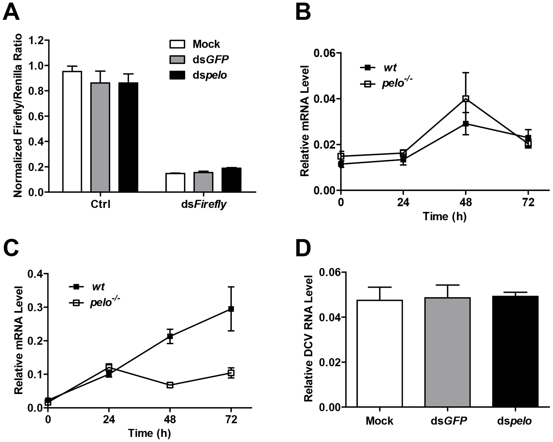 <i>pelo</i> deficiency has no effect on siRNA-mediated gene silencing, Dicer-2 or JAK-STAT mediated antiviral gene expression, and the entry of DCV into S2 cells.