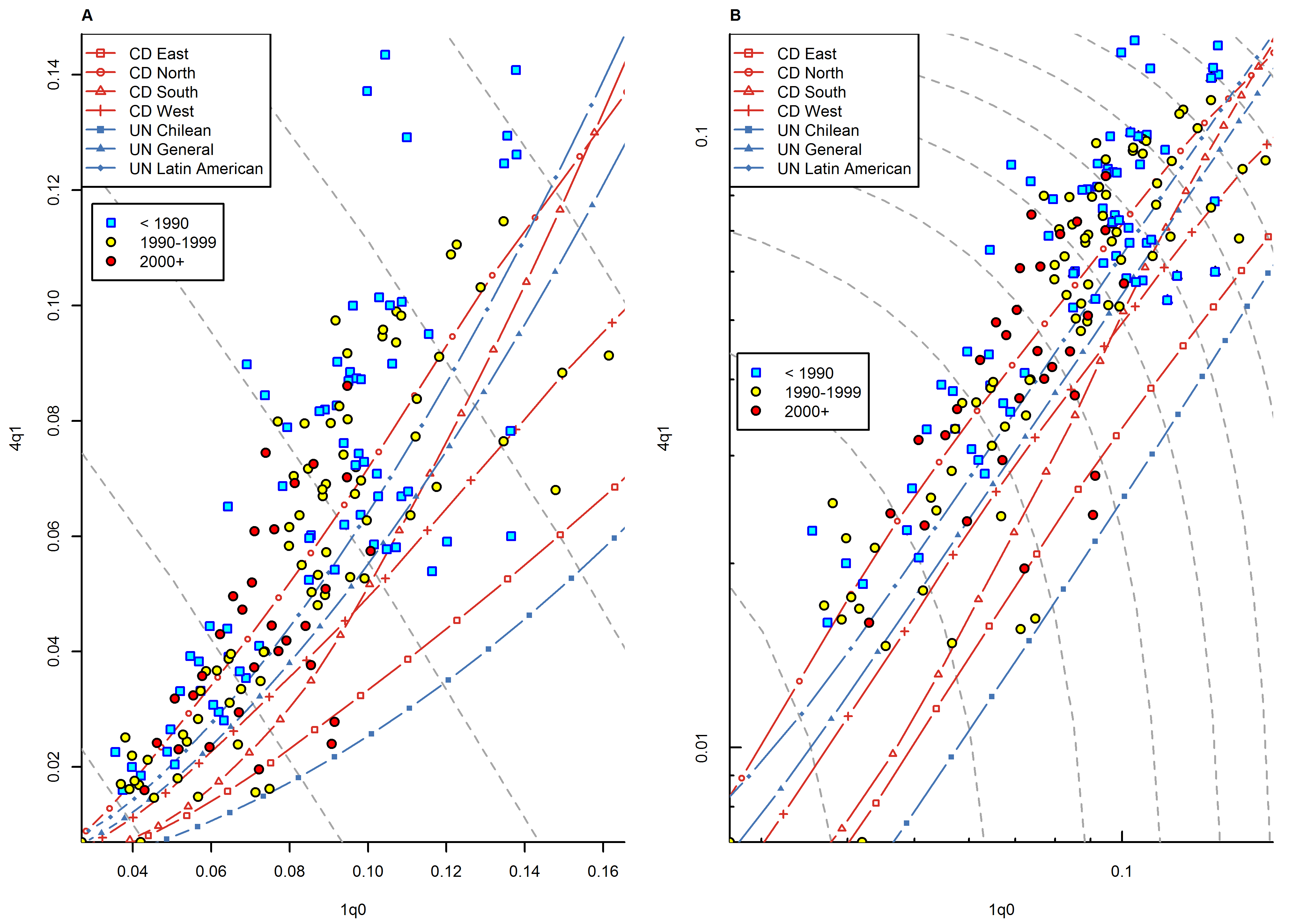 Relationship between <sub>1</sub><i>q</i><sub>0</sub> and <sub>4</sub><i>q</i><sub>1</sub> in WFS/DHS data for countries with high current prevalence of HIV (&gt;5%), by time period (&lt;1990, 1990s, 2000+).