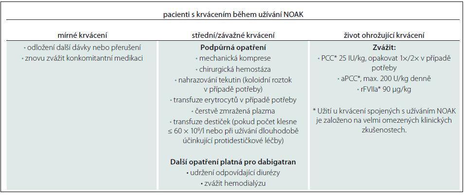 Algoritmus managementu pacientů léčených NOAK při krvácivých příhodách.