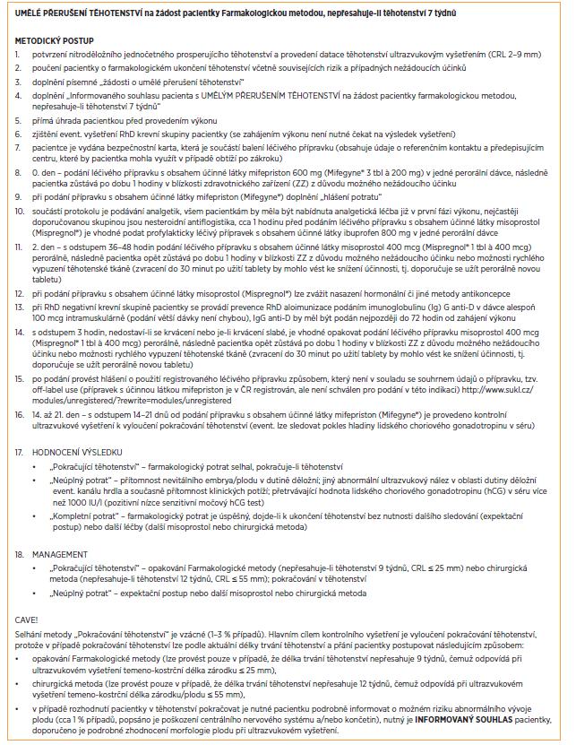 Schéma 3 Umělé ukončení těhotenství Farmakologickou metodou, nepřesahuje-li těhotenství 7 týdnů – metodický postup a informovaný souhlas