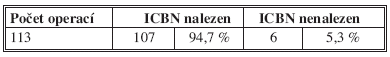 Úspěšnost detekce ICBN ve studii