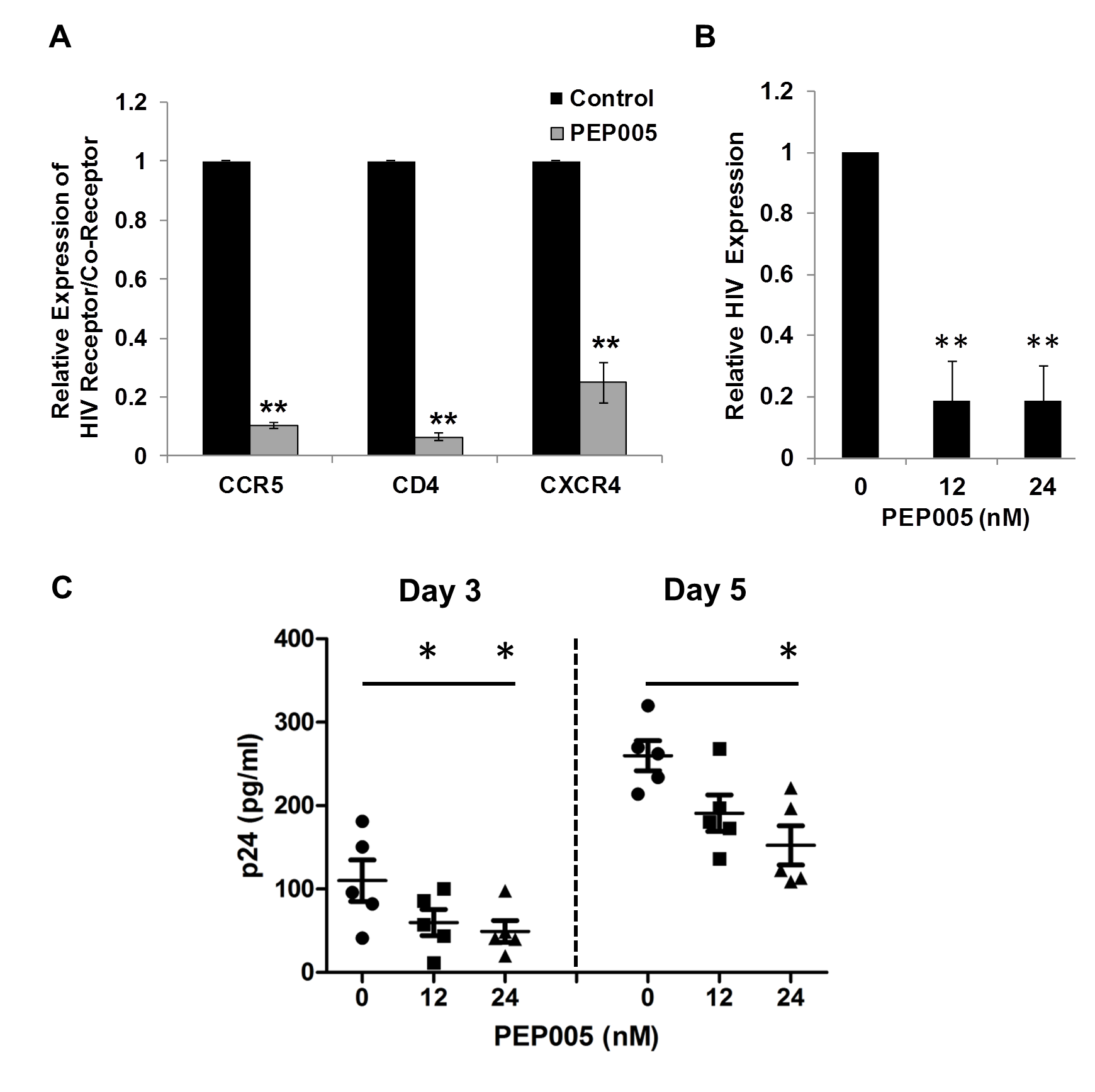 PEP005 down-modulates the expression of CD4, CCR5 and CXCR4 and inhibits HIV infection of primary CD4+ T cells <i>ex vivo</i>.