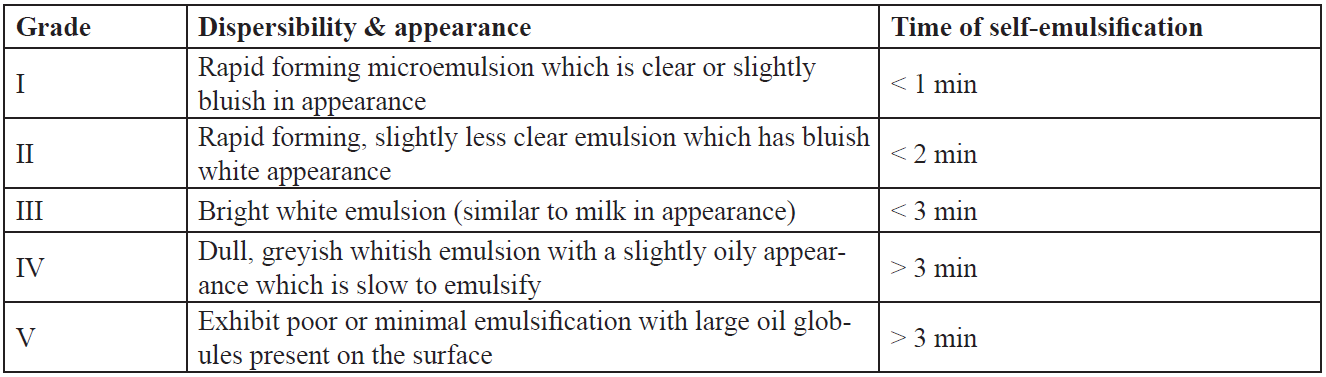 Visual assessment of efficiency of self-emulsification