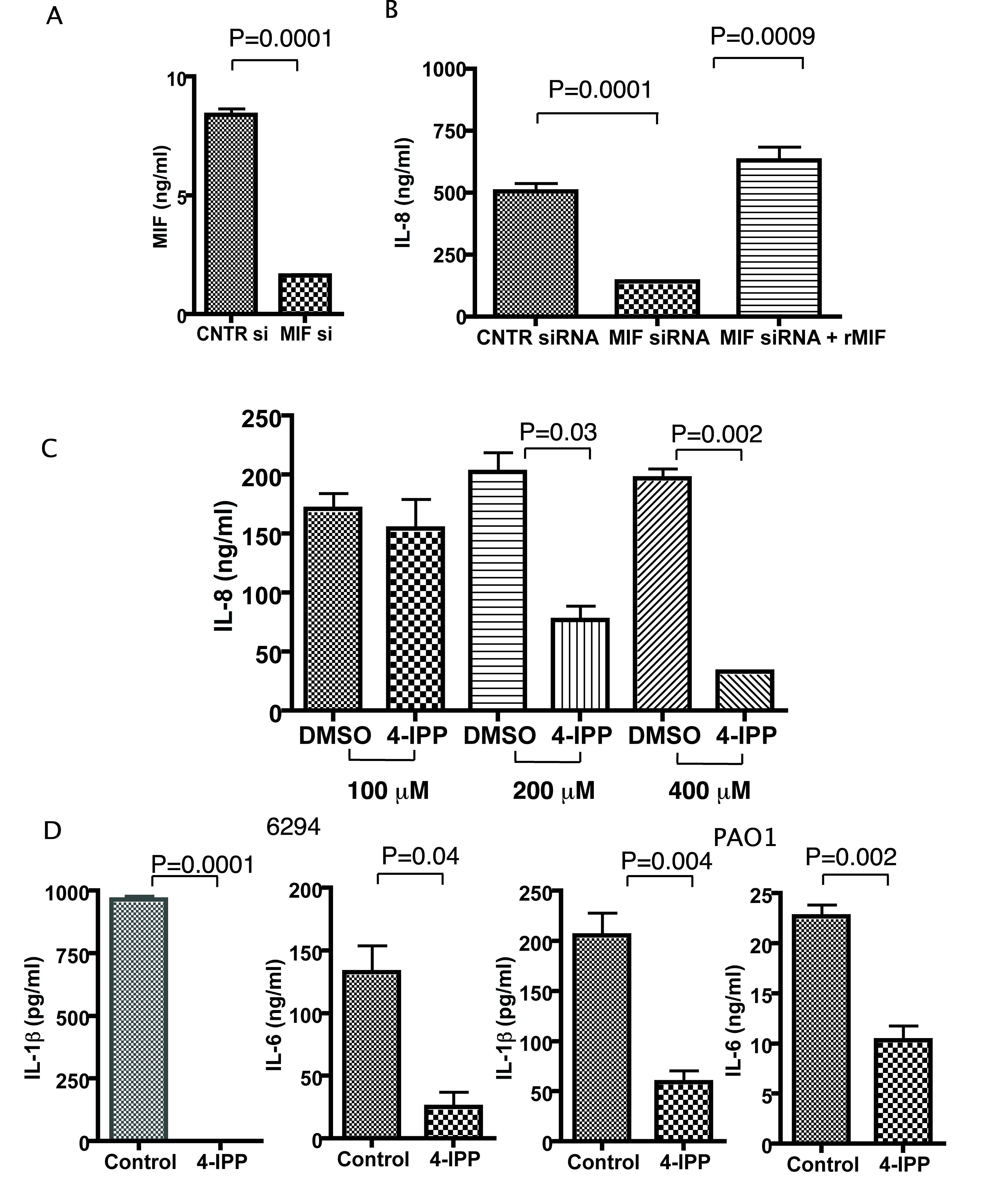Corneal epithelial cells produce less IL-8, IL-6, IL-1β after infection with <i>P. aeruginosa</i> strain 6294 when MIF levels are reduced or MIF tautomerase activity inhibited.