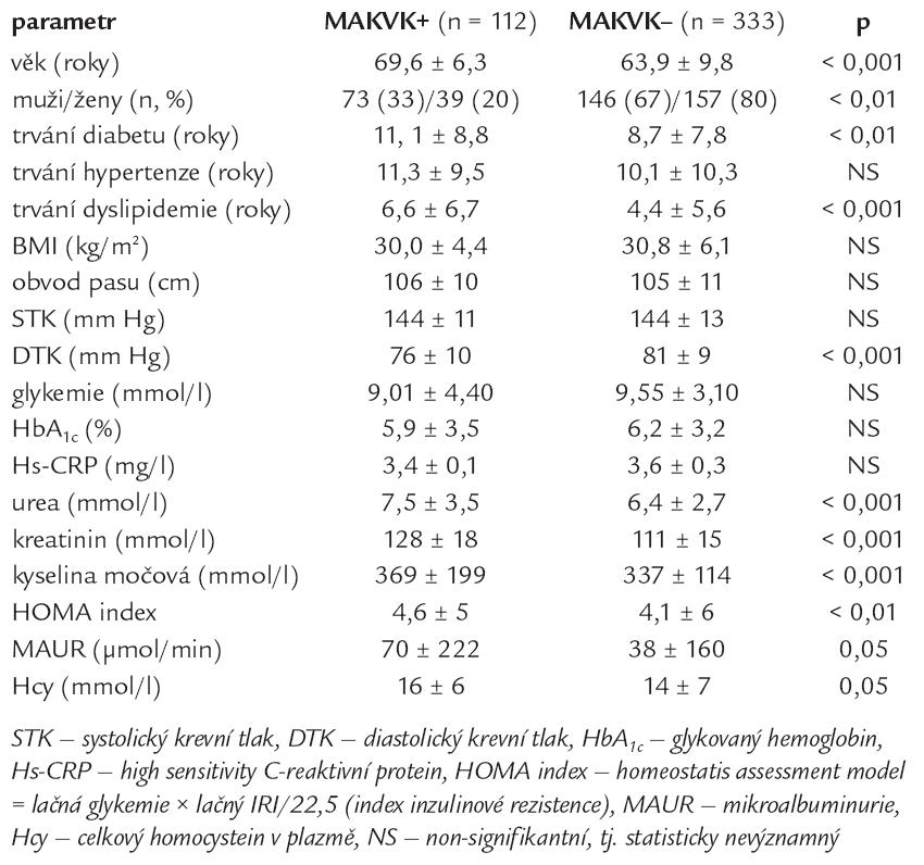 Porovnání skupiny s makrovaskulárními komplikacemi (MAKVK+) se skupinou bez makrovaskulárních komplikací (MAKVK–).