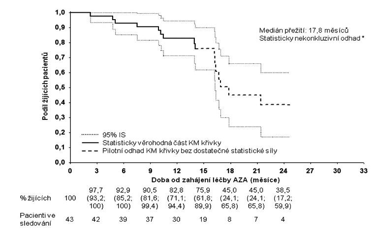 Pacienti léčení přípravkem Vidaza<sup>®</sup> v reálné klinické praxi v České republice – celkové přežití od zahájení léčby. n = 43