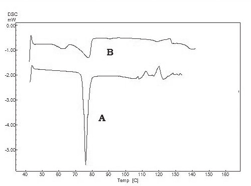 Fig. 2. DSC thermograms of IBN (A) and physical mixture (B)