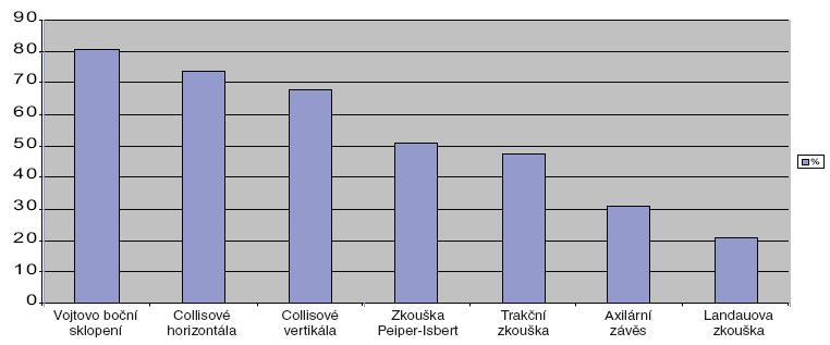 Senzitivita testů polohových reakcí. Polohový test %  Vojtovo boční sklopení 81  Collisové horizontála 74 Collisové vertikála 68  Zkouška Peiper-Isbert 51 Trakční zkouška 48  Axilární závěs 31 Landauova zkouška 21