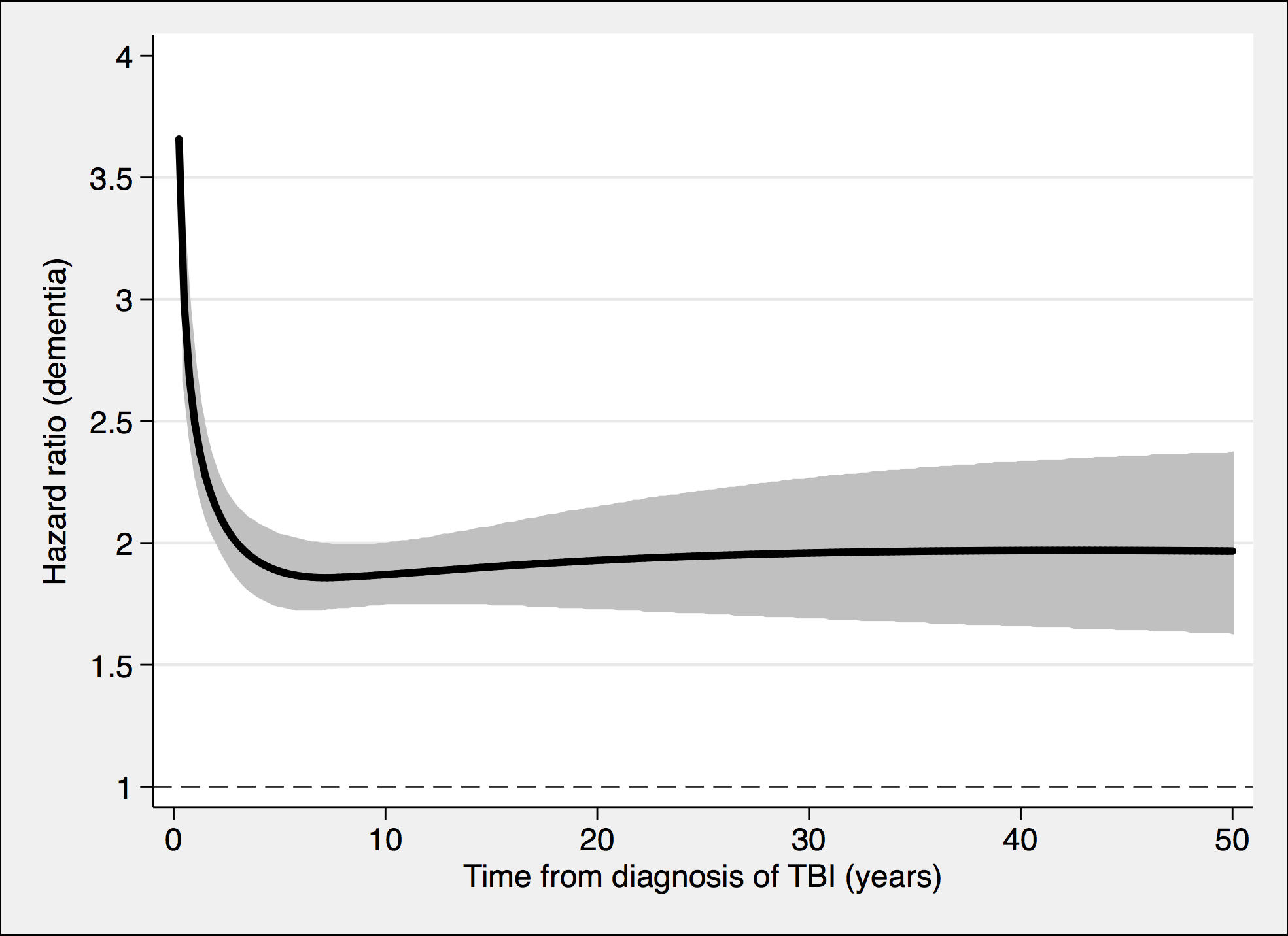 The risk of a dementia diagnosis in individuals with at least one nonmild TBI (<i>n</i> = 39,374) and corresponding controls (<i>n</i> = 77,924), during follow-up.
