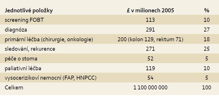 Náklady na diagnostiku a léčbu kolorektálního karcinomu ve Velké Británii. Tab. 1. Costs of diagnostics and treatment of colorectal carcinoma in the UK.