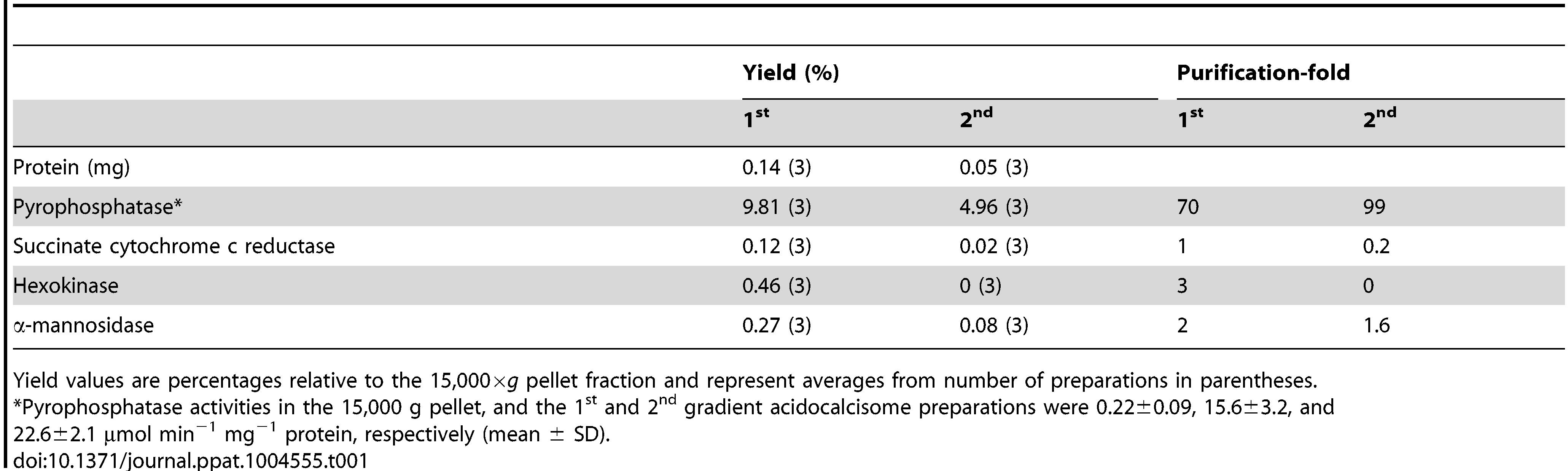 Purification of acidocalcisomes on iodixanol step gradients.
