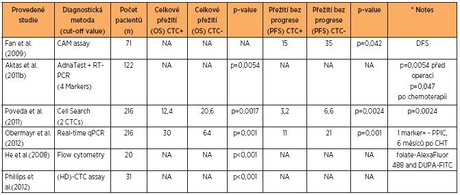 Přehled klinických studií, zabývajících se CTC a publikovaných v posledním desetiletí
