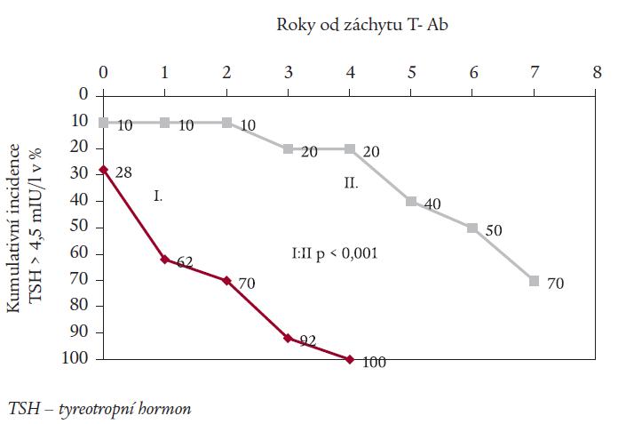 Kumulativní incidence nových záchytů TSH > 4,5 mIU/l (v %) v jednotlivých letech po záchytu tyreoidálních autoprotilátek (T-Ab).