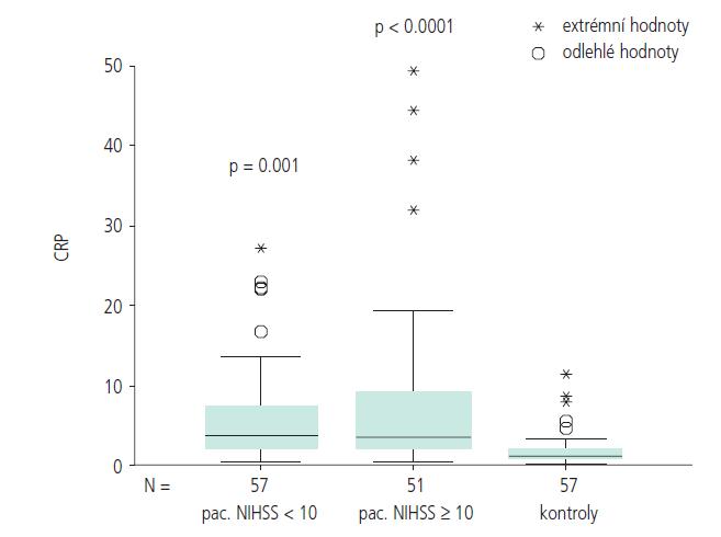 Akutní fáze iCMP – srovnání podle tíže neurologického deficitu s kontrolní skupinou.