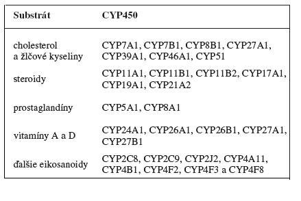 Endogénne substráty cytochrómu P450 <sup>7)</sup>