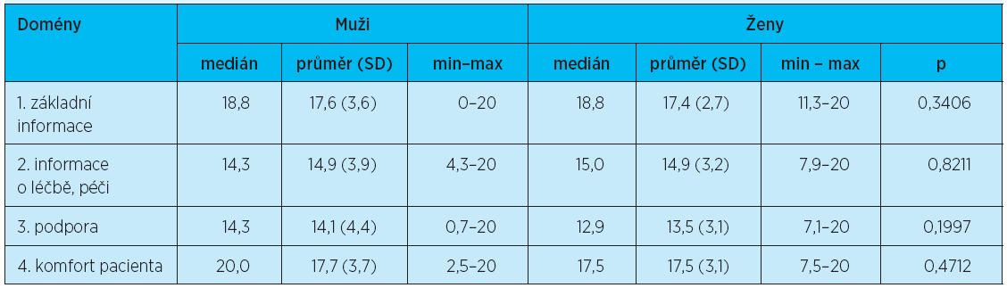 Dotazník FIN: domény podle pohlaví – důležitost – Wilcoxonův test pro neparametrická data