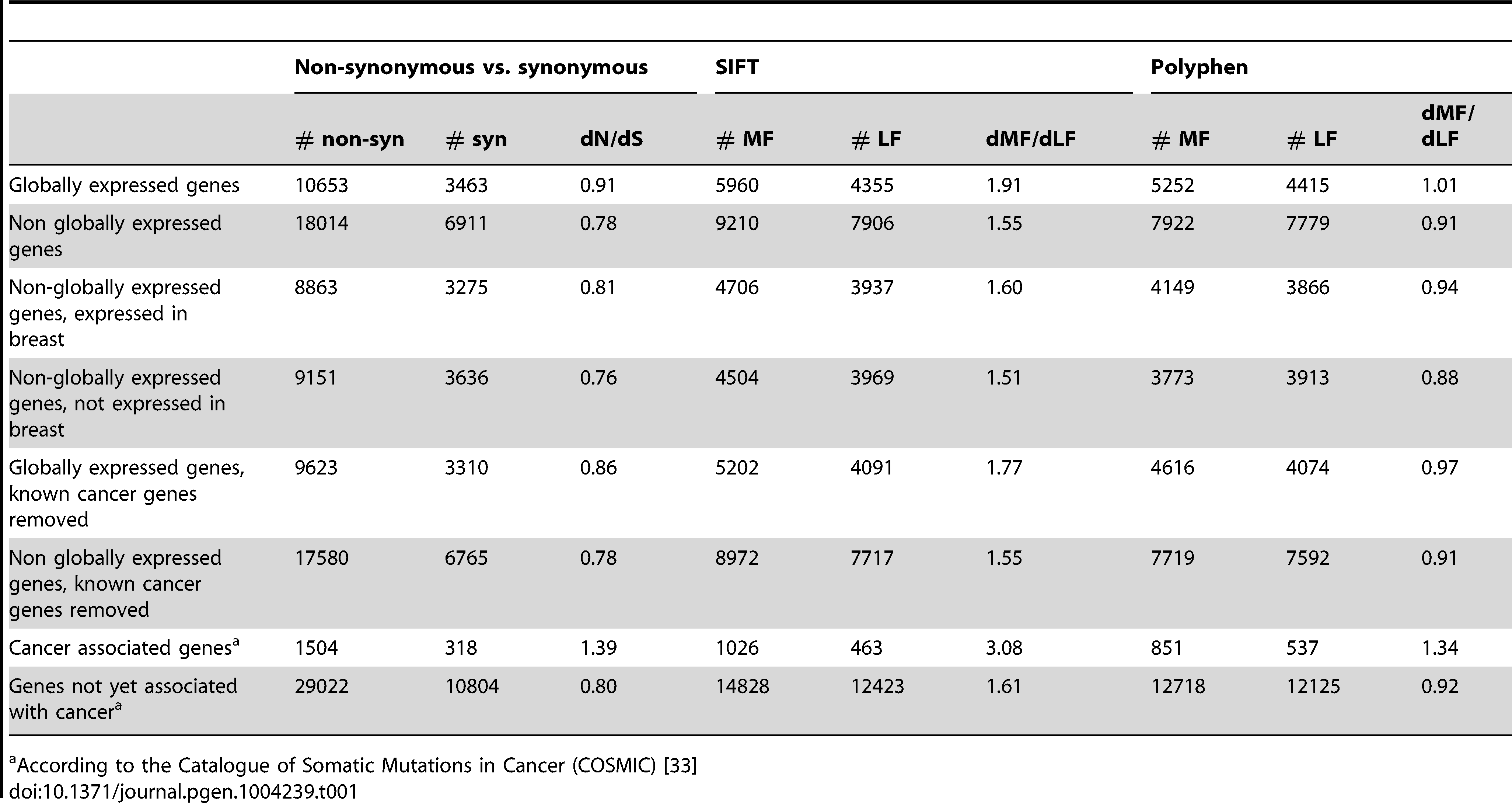 Globally expressed genes are enriched for functional BrCa somatic substitutions compared to genes that are not globally expressed.