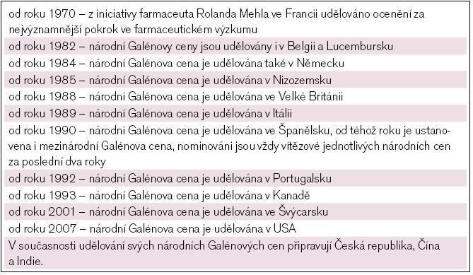 Z historie Galénovy ceny.