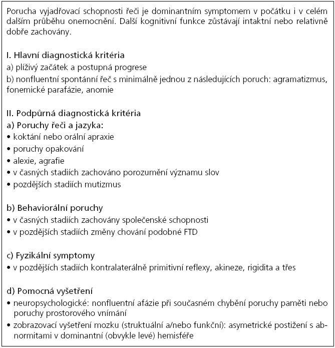 Příloha 7. Klinická diagnostická kritéria progresivní non-fluentní afázie jako formy frontotemporální demence (FTLD-PNFA) [73].