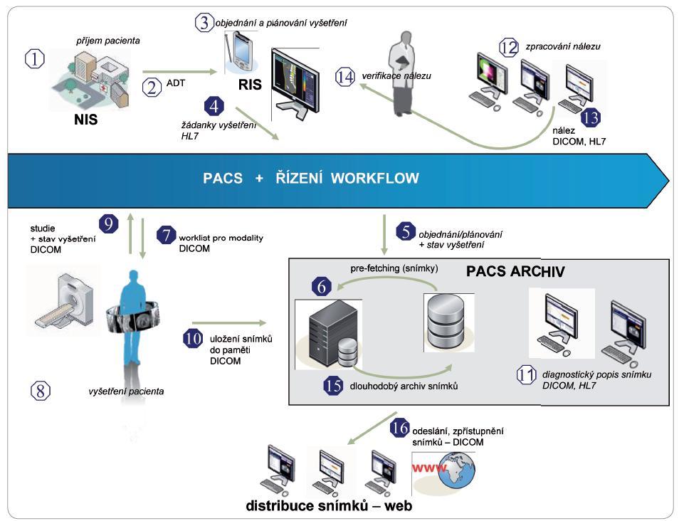 Datové toky v procesu generování pacientských obrazových dat na radiodiagnostickém oddělení a jejich integrace do pacient ského záznamu.