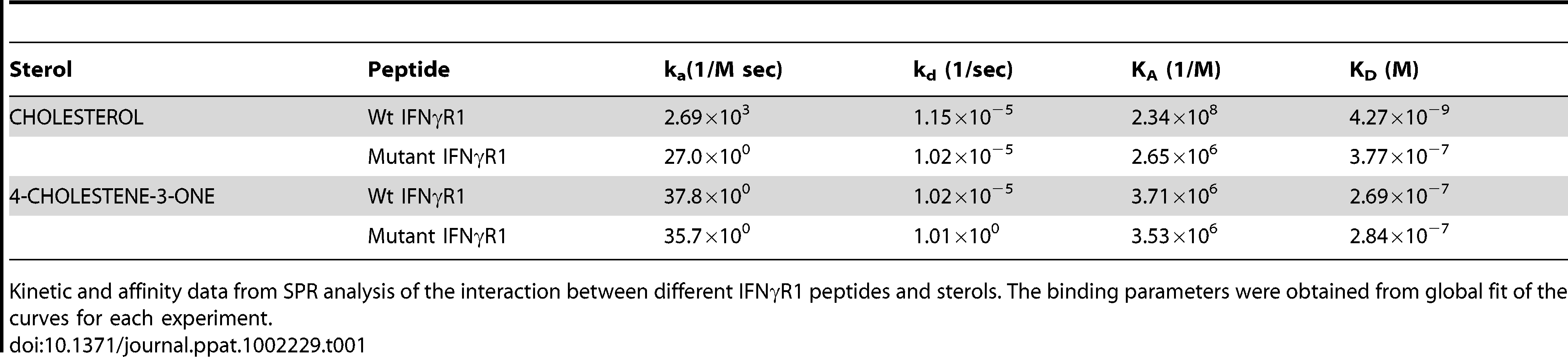 Summary of Binding parameters of IFNγR1 peptide-sterol interaction.
