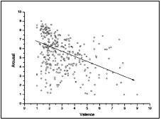 Korelace průměrných hodnot valence a arousalu varovných nápisů na cigaretách u všech respondentů.<br>