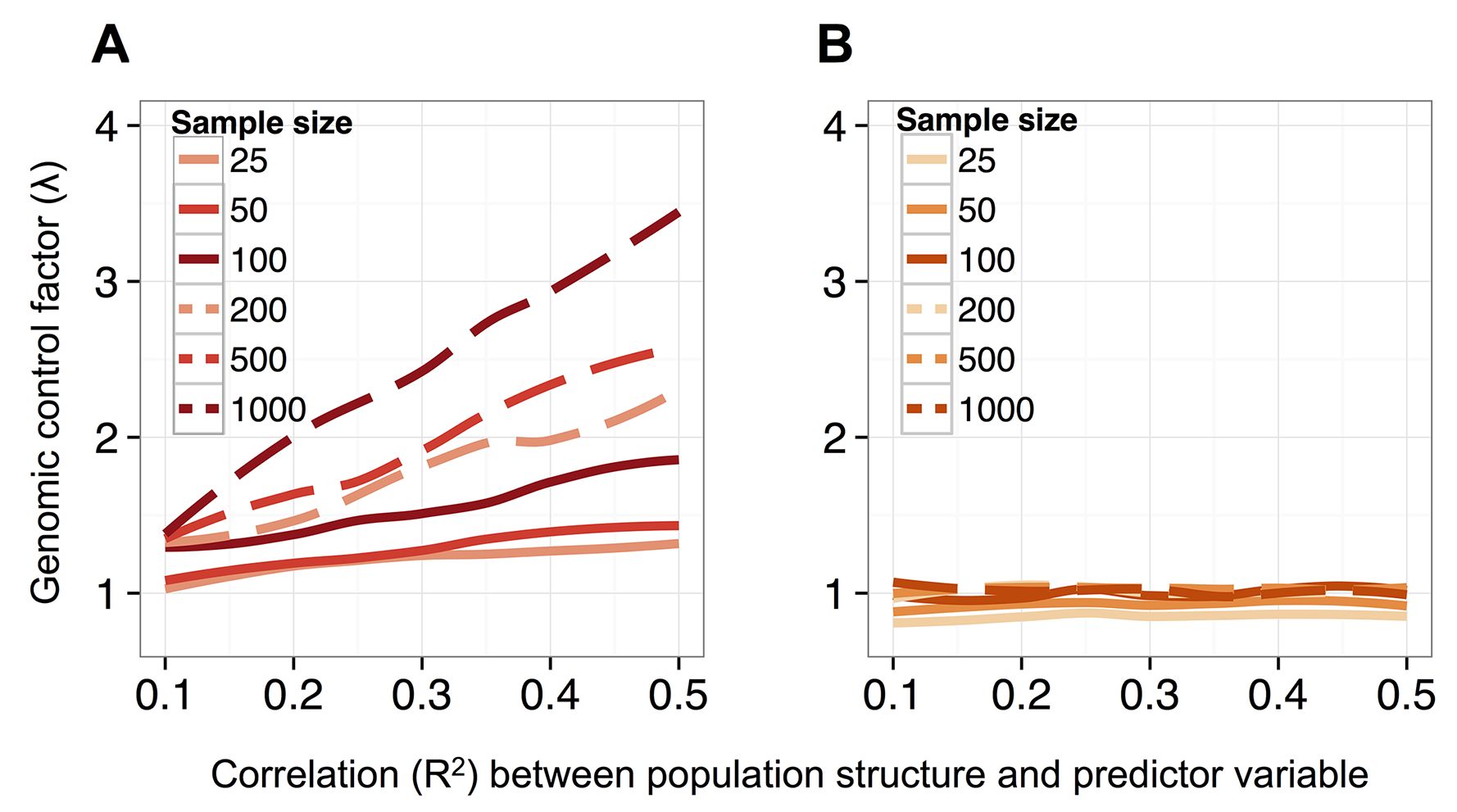 MACAU controls for genetic covariance in data sets that span a range of sample sizes and levels of correlation between population structure and a predictor variable of interest.