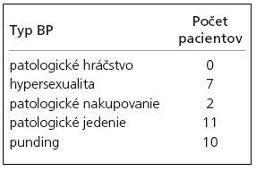 Výskyt jednotlivých typov behaviorálnych porúch. Celkový počet pacientov s behaviorálnymi poruchami bol 20, sedem malo viac ako jednu poruchu.