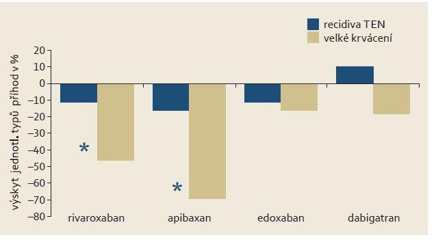 Efekt NOAC v profylaxi a léčbě trombembolické nemoci (TEN) v analýze studií EINSTEIN DVT + PE, AMPLIFY, HOKUSAI a RECOVER. Též v této indikaci je zřejmé, že hlavním přínosem NOAC byl pokles incidence velkých hemoragických příhod. Graph 2. The effect of NOAC in the prophylaxis and treatment of thromboembolic disease (TED) in analysis of EINSTEIN DVT + PE, AMPLIFY, HOKUSAI and RECOVER studies. Also, in this indication it is clear that the main benefit of NOAC was a decrease in the incidence of major haemorrhagic events. The symbol * p < 0.05.
