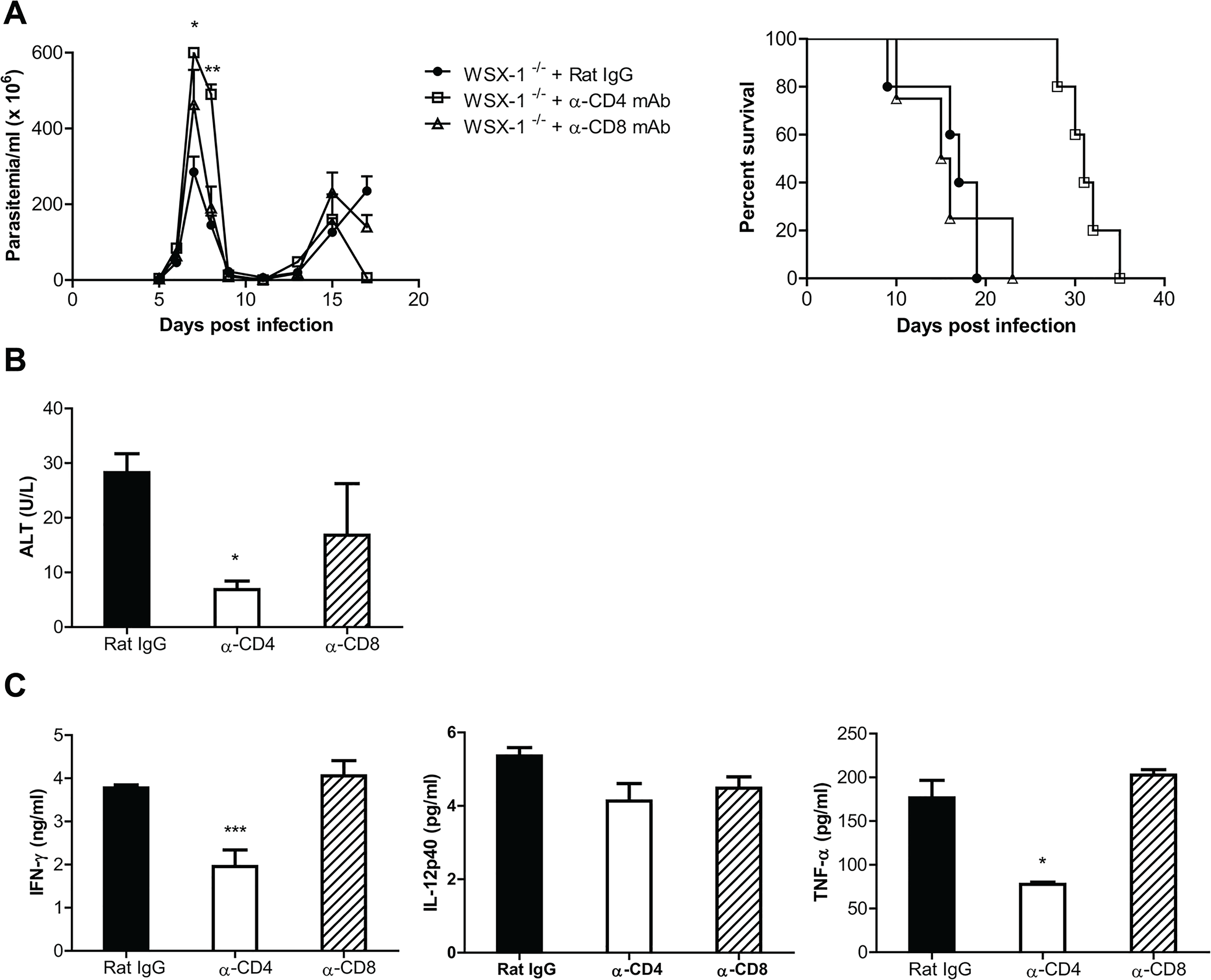 Depletion of CD4<sup>+</sup>, but not CD8<sup>+</sup>, T cells significantly reduces the production of inflammatory cytokines and the serum activities of ALT, and enhances the survival of IL-27R<sup>-/-</sup> (WSX-1<sup>-/-</sup>) mice infected with <i>T</i>. <i>congolense</i>.