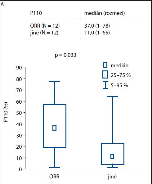 Graf 1 A. Grafické znázornění statistické významnosti vztahu mezi proplazmocyty II podtypu P110 a léčebné odpovědi ORR.