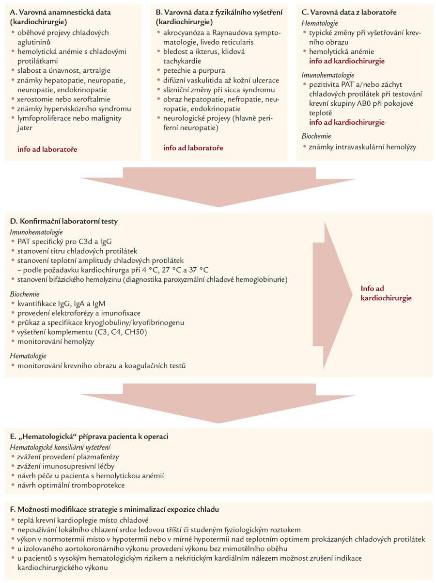 Schéma 1. Návrh diagnosticko-terapeutického postupu včasné identifikace pacientů s nemocí chladových protilátek, kryoglobulinemií nebo kryofibrinogenemií před kardiochirurgickými výkony.