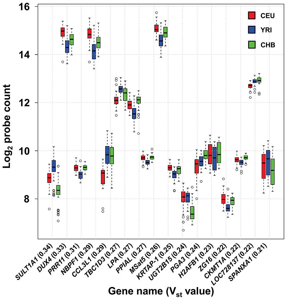 High frequency of population stratification for CNV of multicopy genes.