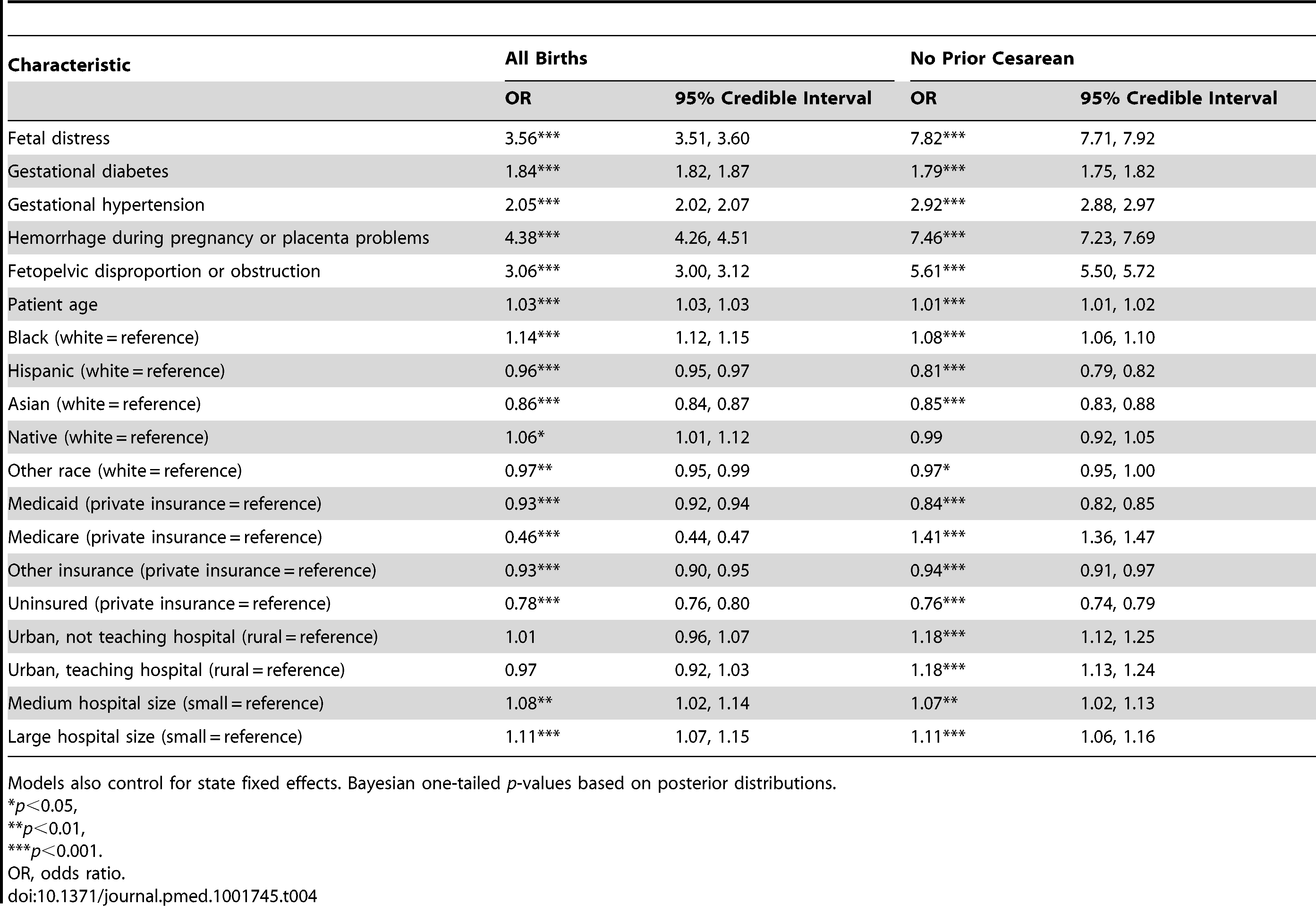 Parameter estimates from multilevel models of the association between patient and hospital covariates with odds of cesarean delivery, overall and among women with no prior cesareans.
