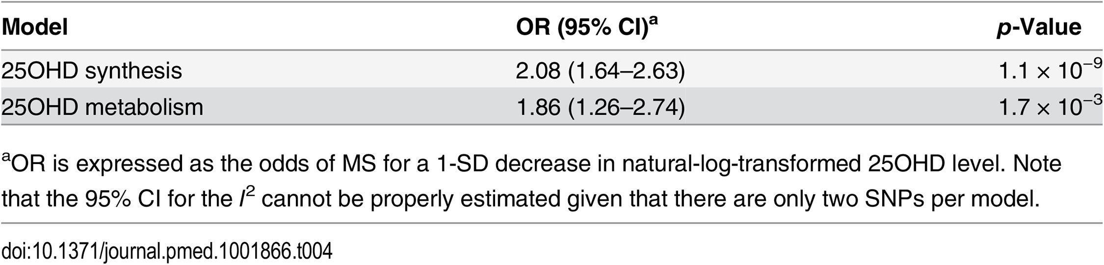 Mendelian randomization estimate of the association of decreased 25OHD with the risk of multiple sclerosis stratified by SNPs near genes involved in 25OHD synthesis versus metabolism using a fixed-effects model.