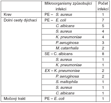 Rozložení patogenů podle kritéria nosičství