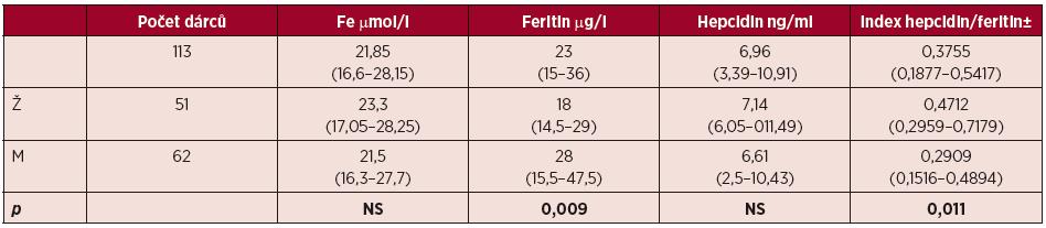 Parametry metabolismu Fe dárců zařazených do studie