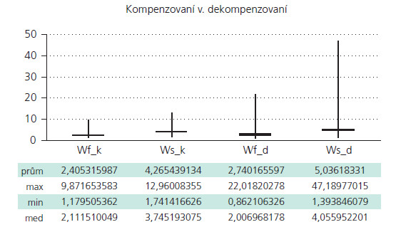 Parametry Wf a Ws v souboru kompenzovaných a souboru dekompenzovaných.