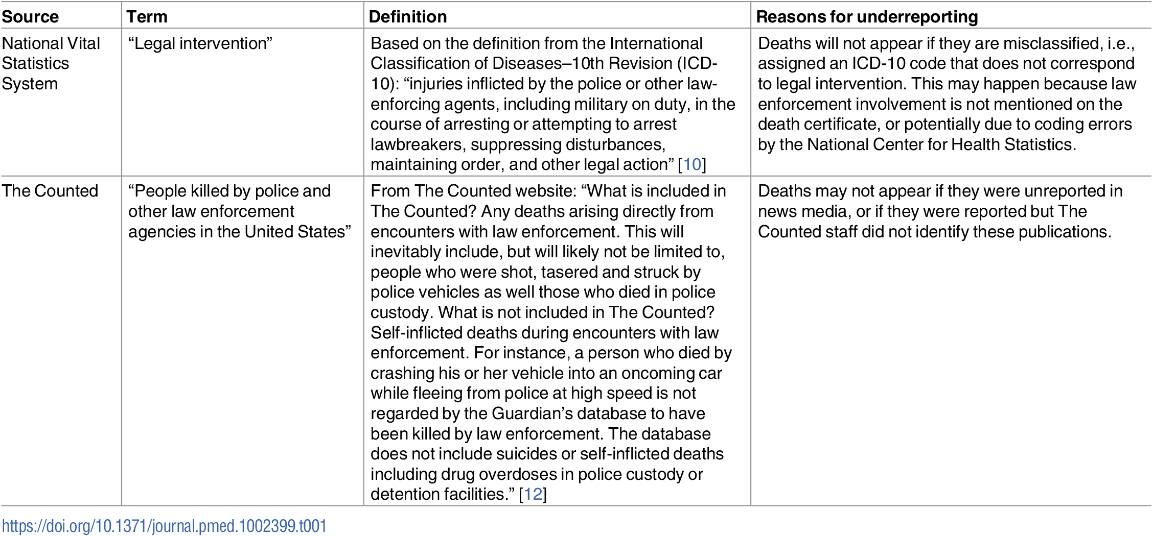 Definitions for law-enforcement-related deaths and reasons for underreporting in the National Vital Statistics System and The Counted.