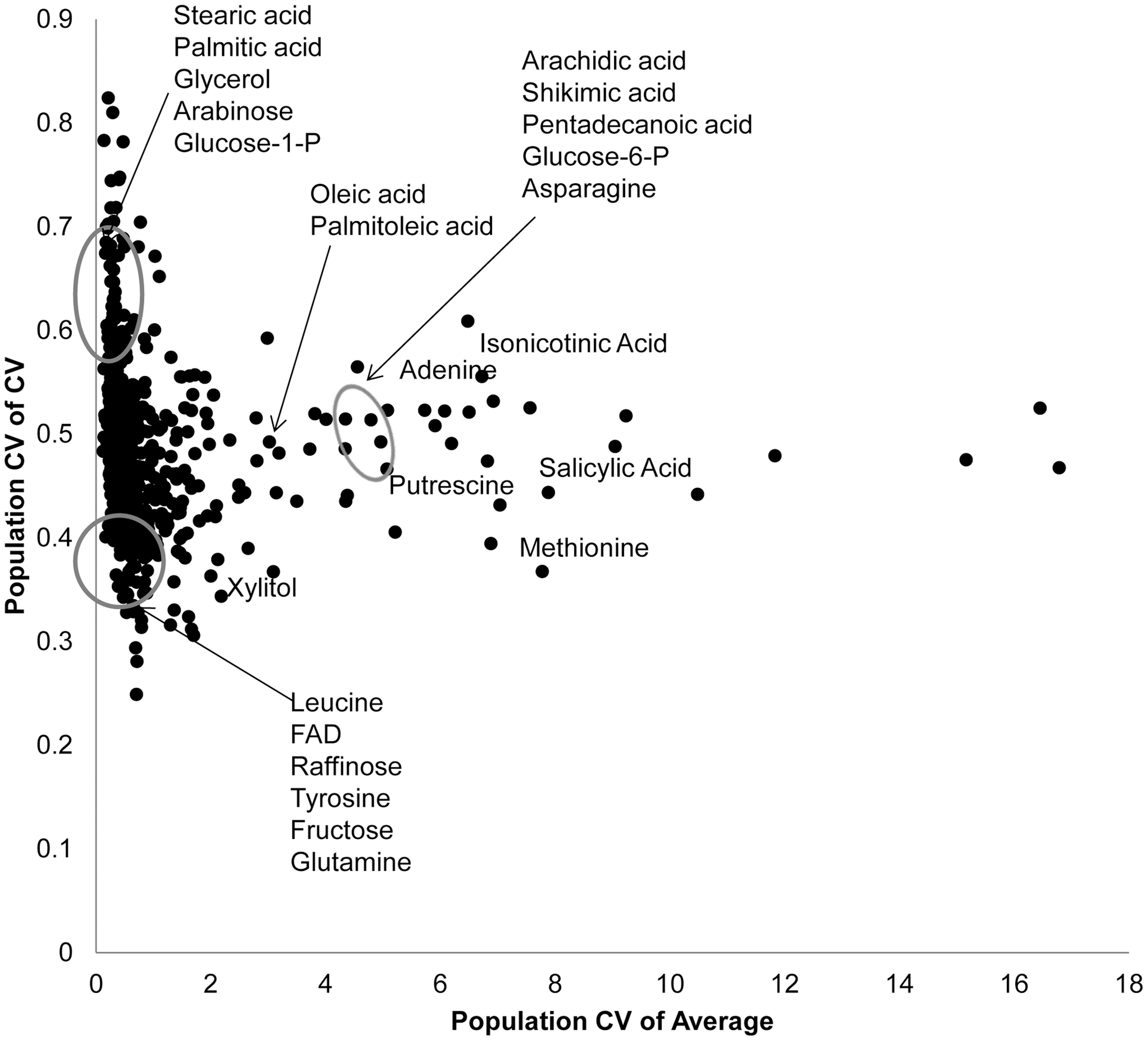 Genetic variation in Kas x Tsu for CV and average targets specific metabolites.
