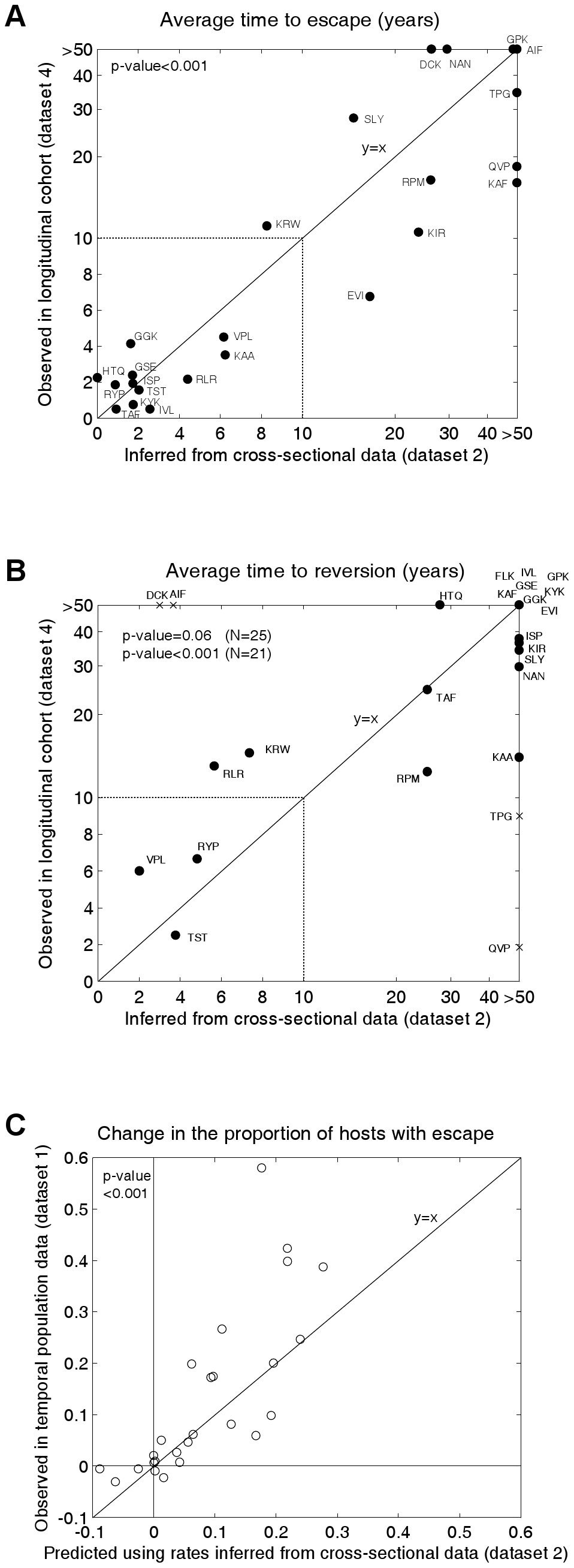 Observed and inferred escape rates, reversion rates and changes in escape prevalence.