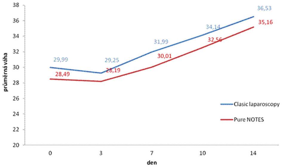 Vývoj hmotnosti ve sledovaném období Graph 1: Time curve of mean weight in the period studied