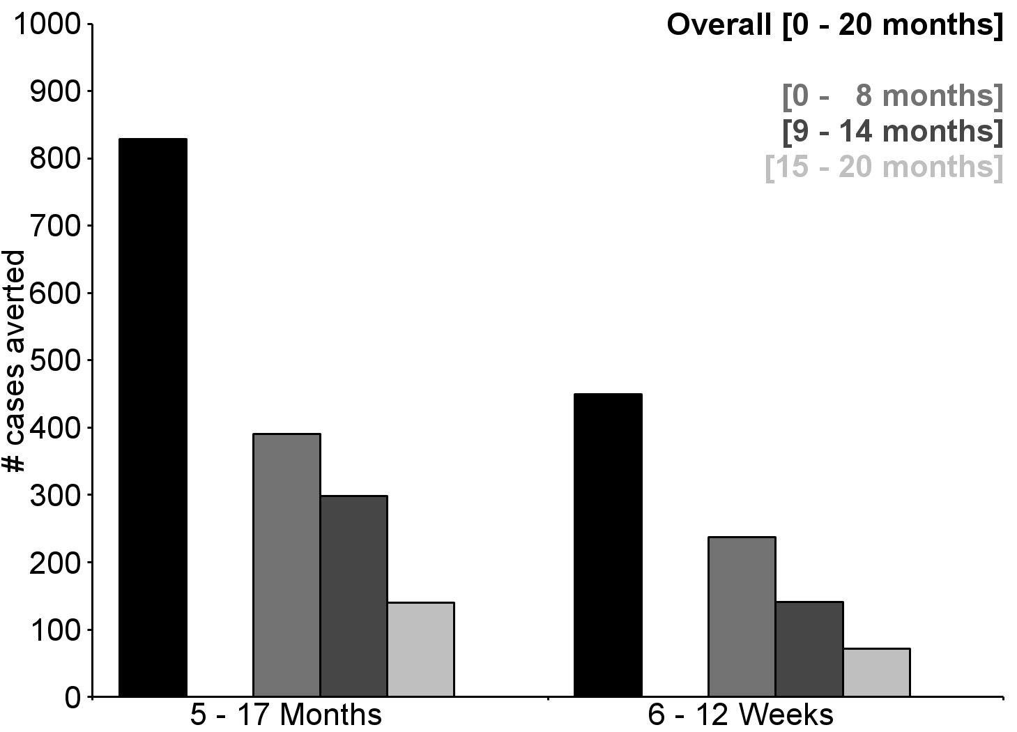 Number of cases of clinical malaria (secondary case definition) averted per 1,000 participants vaccinated during a 20-mo follow-up period (intention-to-treat population).