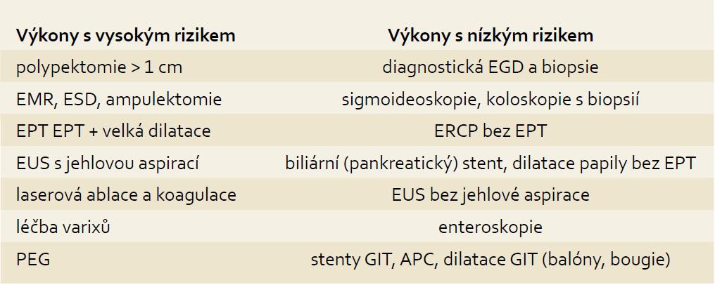 Rizika krvácení u endoskopických výkonů. Tab. 2. Risk of bleeding with endoscopic procedures.