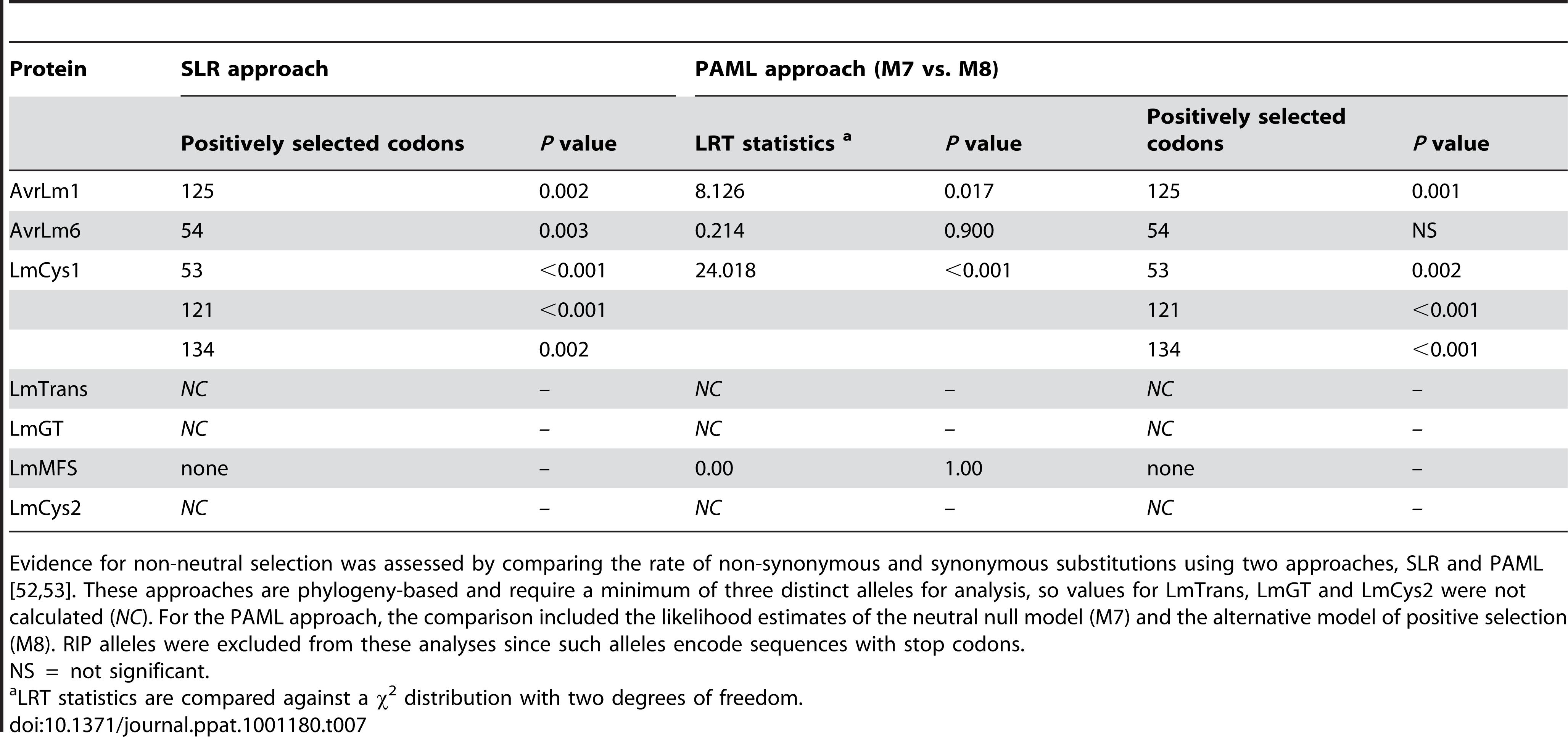 Analysis of positive selection on amino acids of proteins encoded within the <i>AvrLm1-LmCys2</i> genomic region of <i>Leptosphaeria maculans</i>.