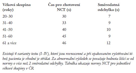 Test spojování čísel (Number Connection Test – NCT).