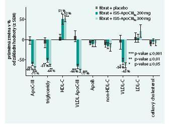 Působení anti-sense oligonukleotidu proti mRNA apolipoproteinu CIII v kombinaci s fibrátem na lipoproteinový metabolizmus