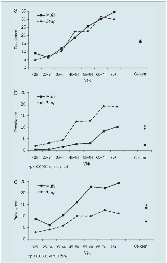 Prevalence OAB podle věku a pohlaví ve studii NOBLE; a) OAB, b) OAB s urgentní inkontinencí (wet OAB), c) OAB bez urgentní inkontinence (dry OAB) [6].