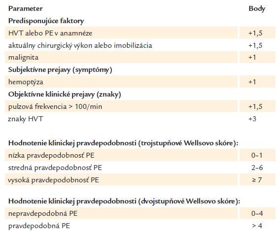 Klinická pravdepodobnosť (riziko) pľúcnej embólie podľa Wellsa et al (2000) [19].